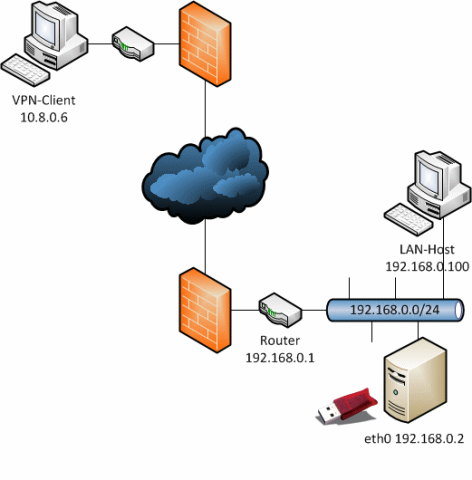 HASP Network Dongle - connecting through a VPN - Sant
